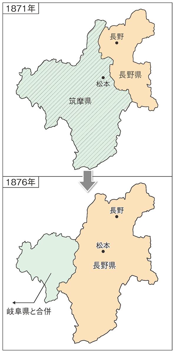 長野県の成り立ち