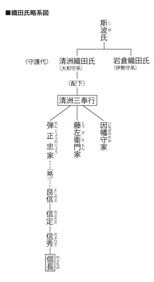 織田家系図