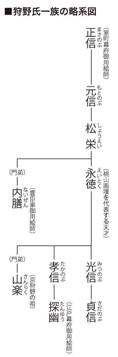 狩野派系図