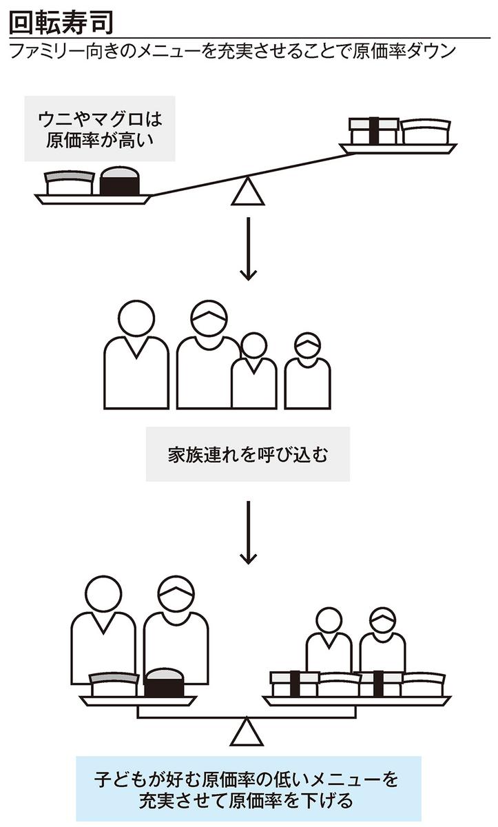 回転寿司の図解