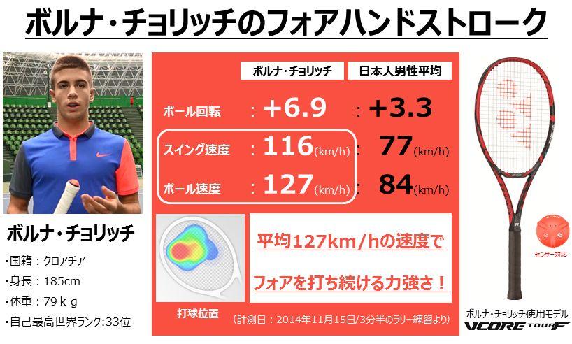 スマートテニスセンサーのデータで見るトッププロの凄さ!?