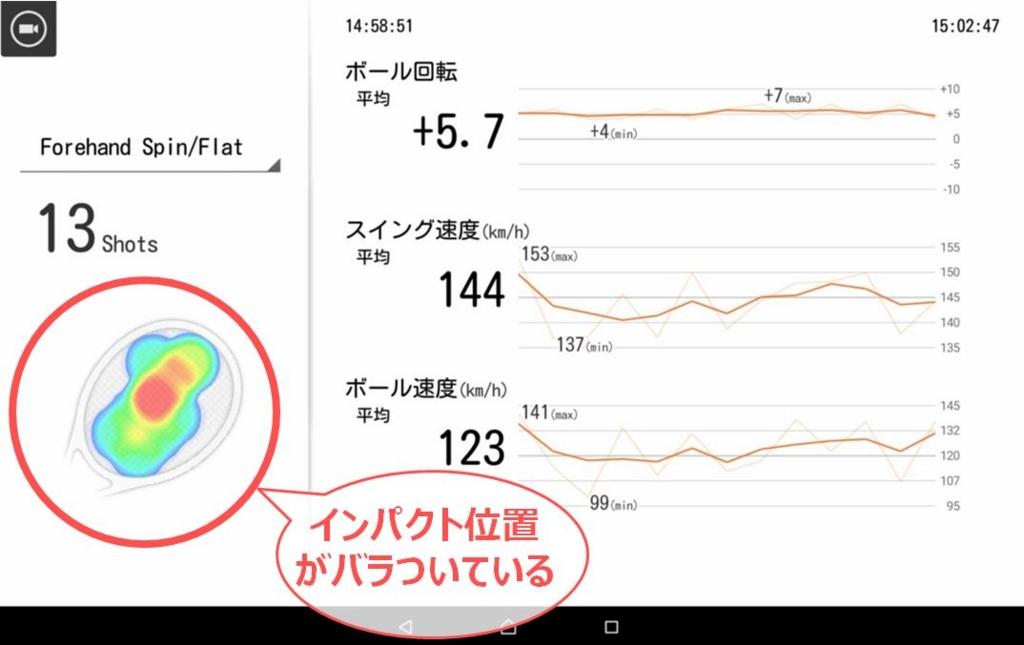 石井弥起プロが指導する学生のデータ