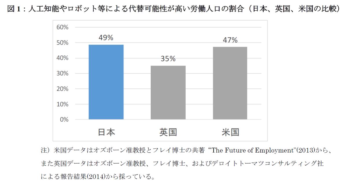 出典:日本の労働人口の49%が人工知能やロボット等で代替可能に(野村総合研究所)