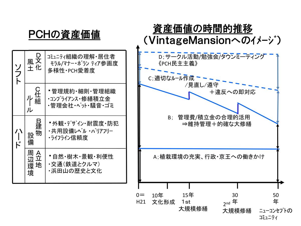 パークシティ浜田山の資産価値と、その時間的推移を表す図表