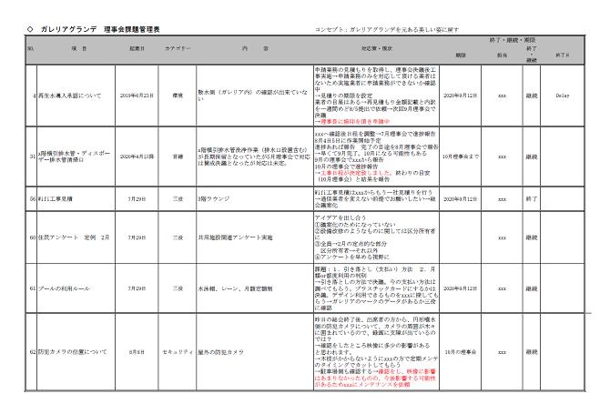 ガレリアグランデの課題管理表