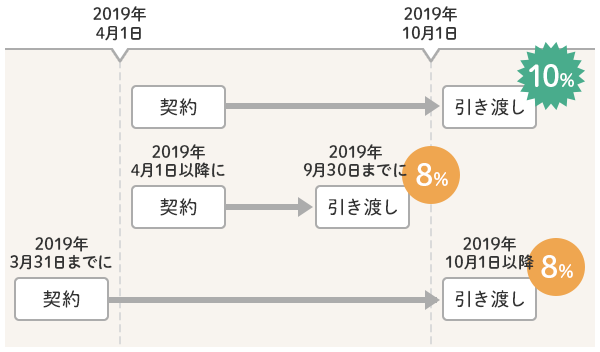 2019年3月末までの契約か、2019年9月末までの引き渡しの場合は消費税が8%のまま