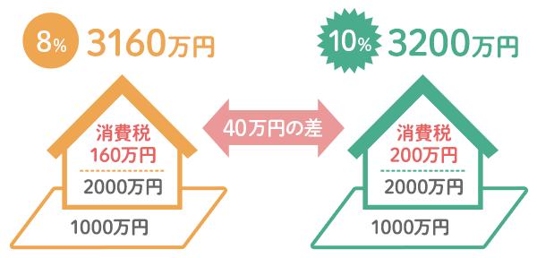消費税は建物価格にかかる