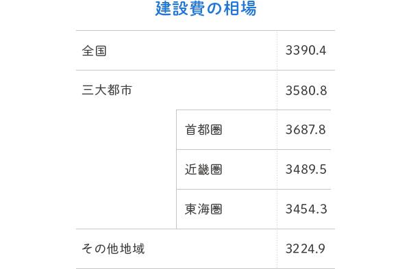 単位は万円。2018年【フラット35】利用者調査より抜粋