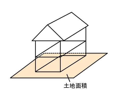 土地面積の説明イラスト