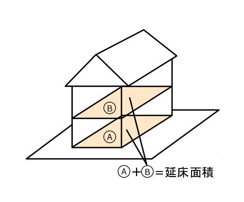 延床面積の説明イラスト