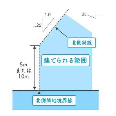 北側斜線制限の説明イラスト