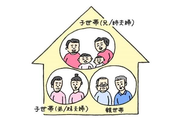 親世帯と兄弟姉妹の子世帯の三世帯のイラスト