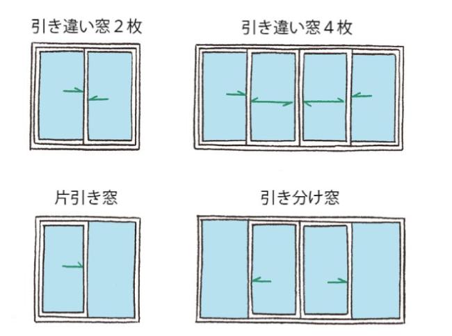 引き違い窓、片引き窓、引き分け窓の説明イラスト