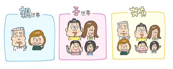 二世帯住宅の色分け:水色が親世帯、ピンクが子世帯、黄色が共有スペース