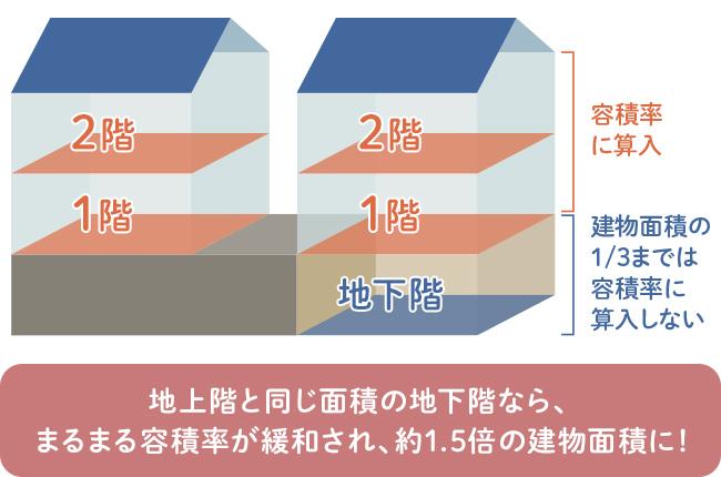 地下室の有無による建築面積の図