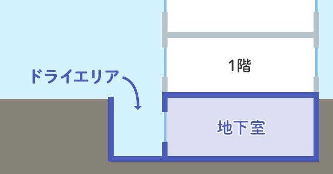 ドライエリアの図