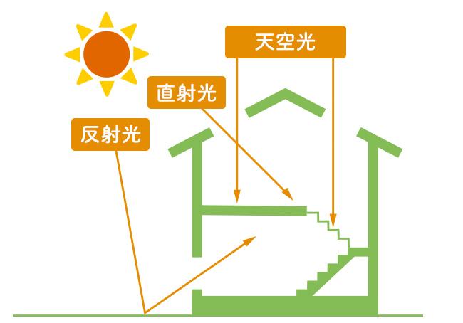 直射光、反射光、天空光の説明イラスト
