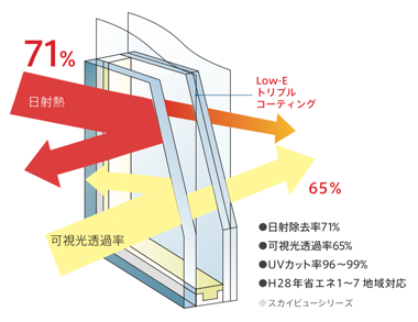 日射熱を跳ね返すガラスの説明イラスト