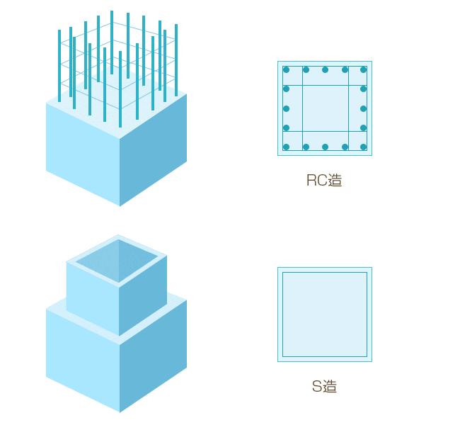 RC造とS造の説明イラスト