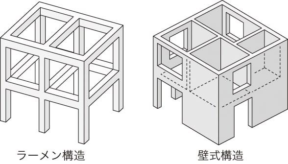 ラーメン構造と壁式構造の説明イラスト