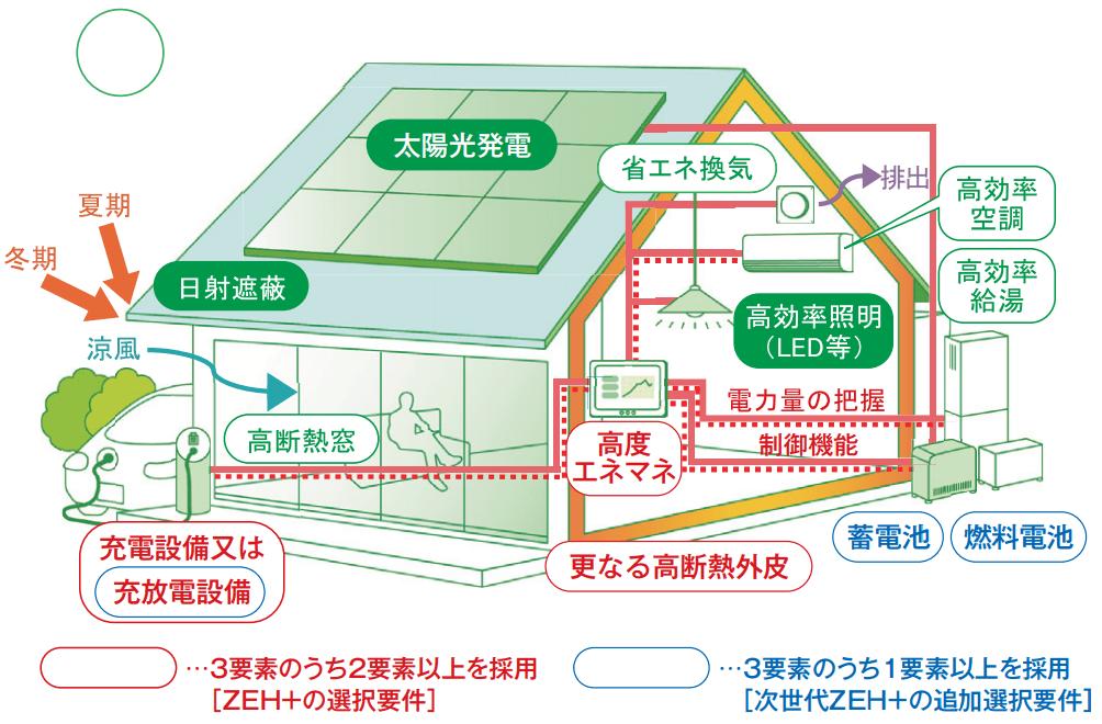 ZEH +(ゼッチ プラス)の説明画像