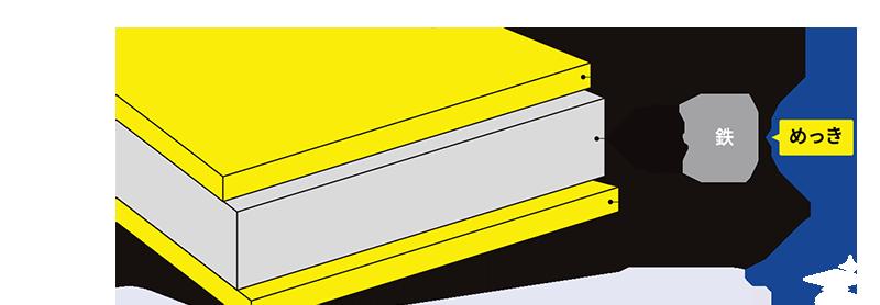 めっきされた鋼板のイメージ