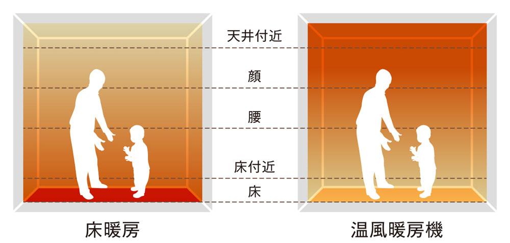 エアコンは室内の上部の方が暖まりやすく、床暖房は足もとの方が暖かい