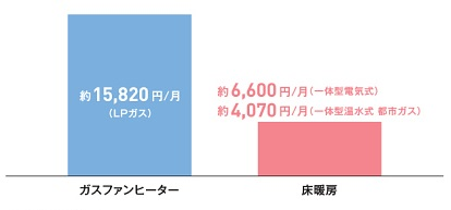 試算ではガスファンヒーターのランニングコストは約15820円/月。温水式床暖房は約4070円/月、電気式床暖房は約6600円/月