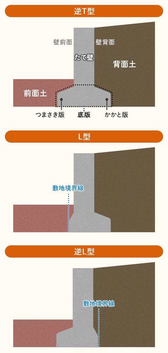 3タイプの主な擁壁
