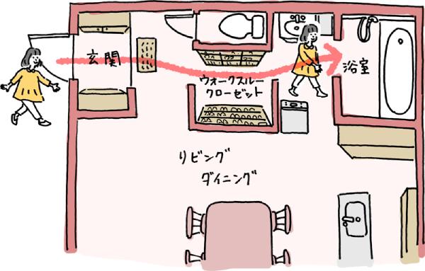 浴室とつながるウォークスルーの動線
