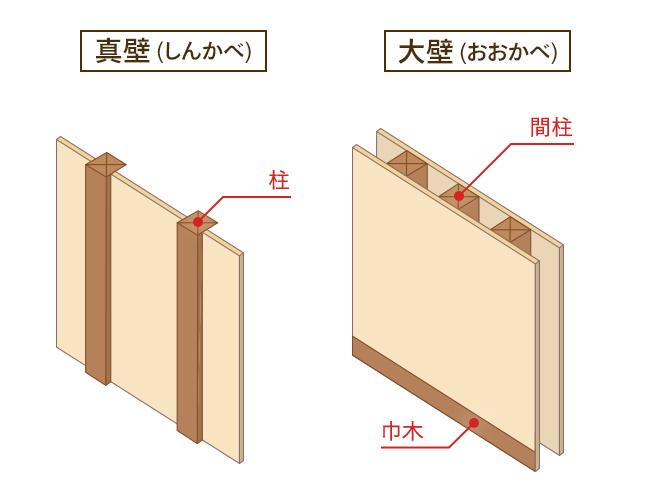 内壁の分類