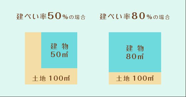 建ぺい率の比較