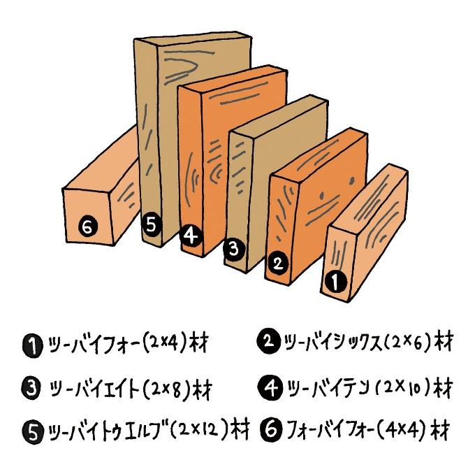 ツーバイフォー工法で用いられる規格材