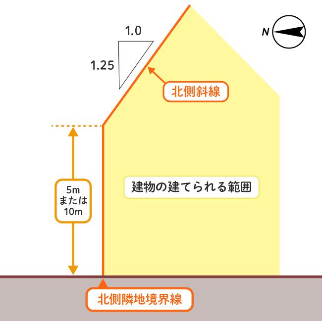 第一種・第二種低層住居専用地域、中高層住居専用地域の制限