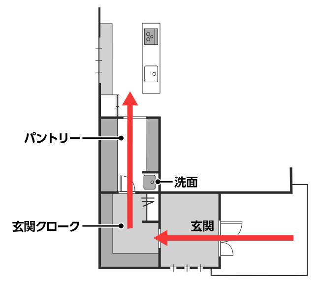 「洗面」の配置例