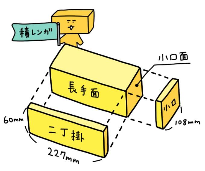 タイルサイズの基準