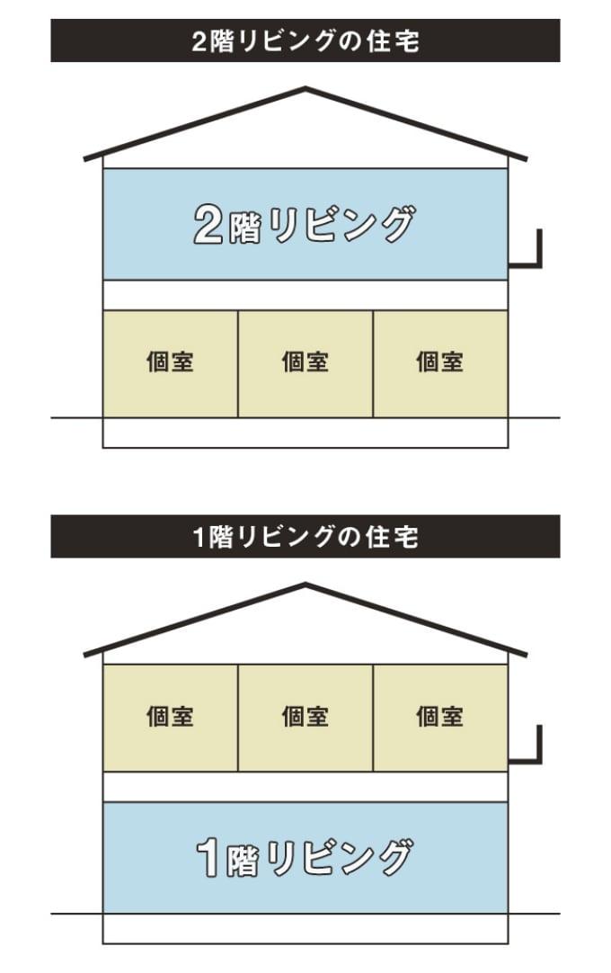2階リビングと1階リビングの比較