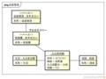 [自作アプリ]こずかい帳のモデル(シナリオ1:吉野家で牛丼大盛+卵を喰った)