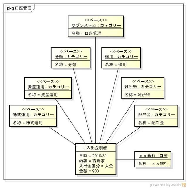 こずかい帳のモデル(カテゴリーの階層構造をフラットにするパターン