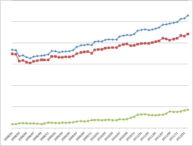 資産推移(2012年02月)