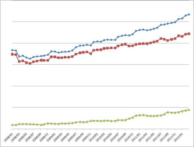 資産推移(2012年03月)