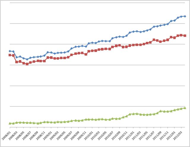 資産推移(2012年04月)