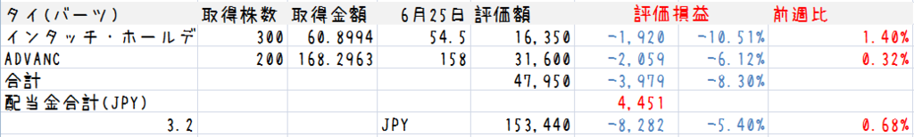 f:id:Sabuaka:20160626233240p:plain
