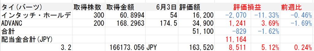 f:id:Sabuaka:20170604174308p:plain