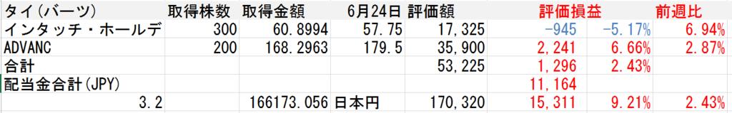 f:id:Sabuaka:20170624192101p:plain