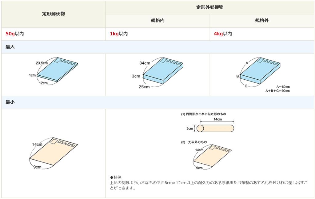 f:id:Sabuaka:20190115004835p:plain