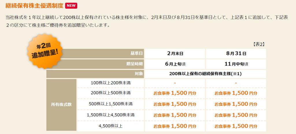 f:id:Sabuaka:20190127014925p:plain