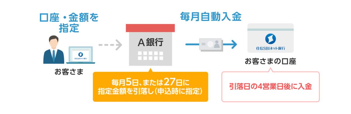 f:id:Sabuaka:20190512131502p:plain