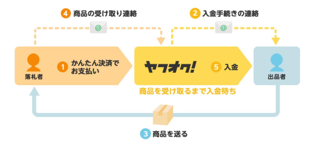 f:id:Sabuaka:20200118191350p:plain