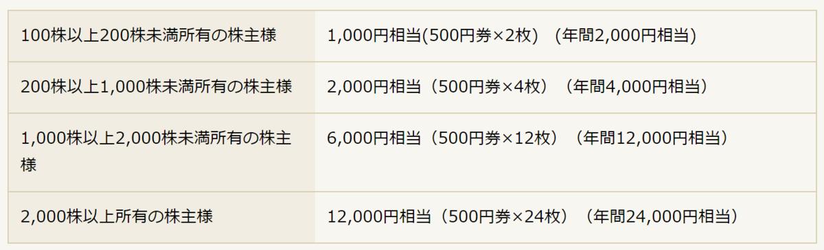f:id:Sabuaka:20200204161443p:plain
